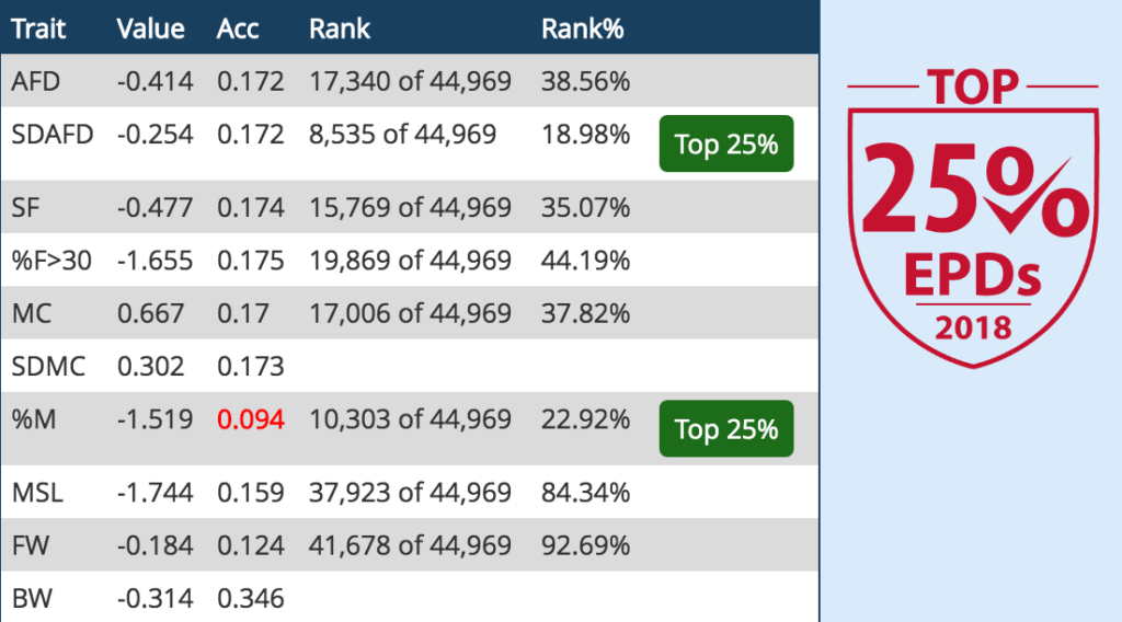 Sienna - Top 25% EPDs in 2018